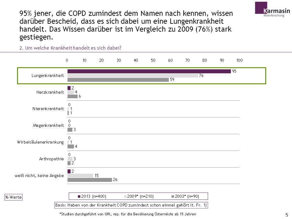 95% jener, die COPD zumindest dem Namen nach kennen, wissen darüber Bescheid, dass es sich dabei um eine Lungenkrankheit handelt. Das Wissen darüber ist im Vergleich zu 2009 (76%) stark gestiegen.