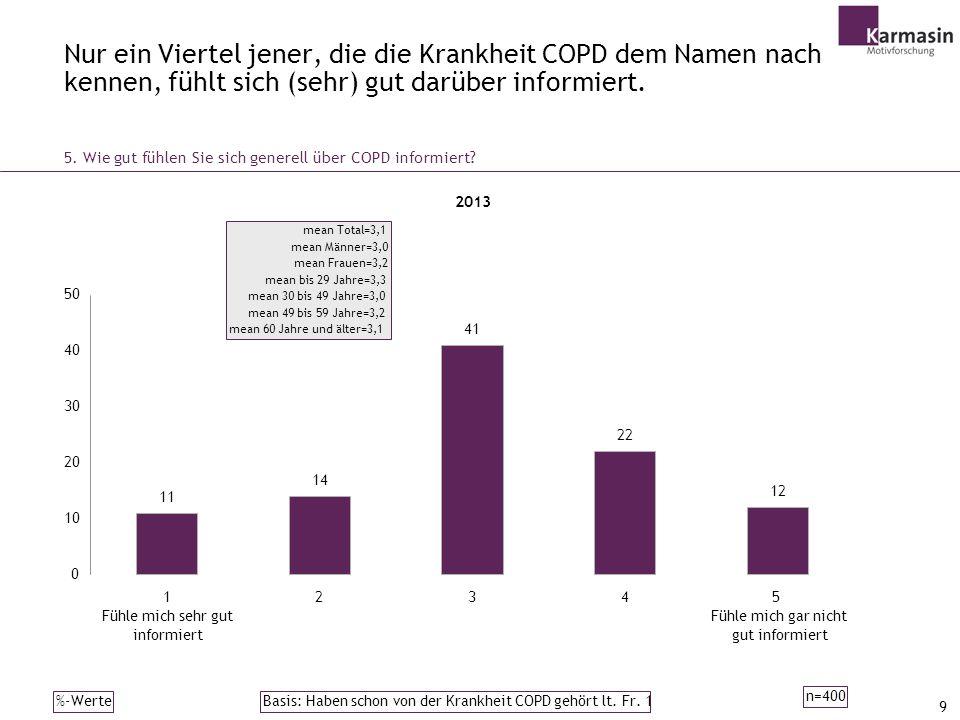 Nur ein Viertel jener, die die Krankheit COPD dem Namen nach kennen, fühlt sich (sehr) gut darüber informiert.