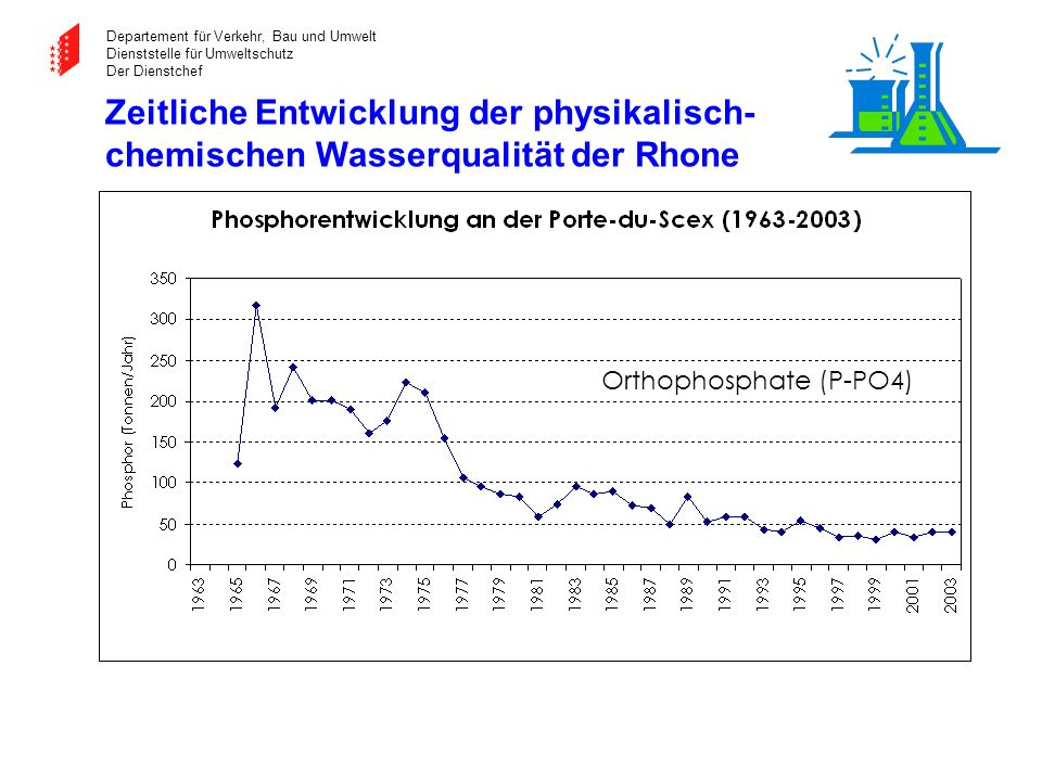 Zeitliche Entwicklung der physikalisch-chemischen Wasserqualität der Rhone