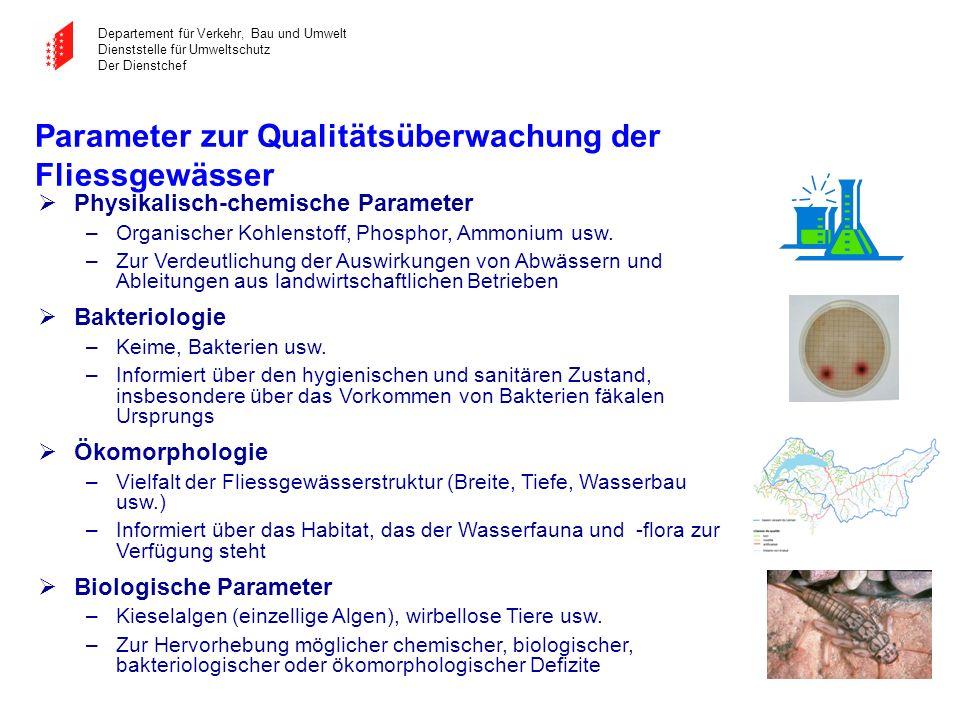 Parameter zur Qualitätsüberwachung der Fliessgewässer