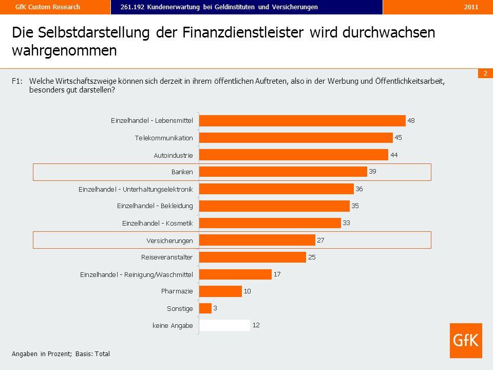 Die Selbstdarstellung der Finanzdienstleister wird durchwachsen wahrgenommen
