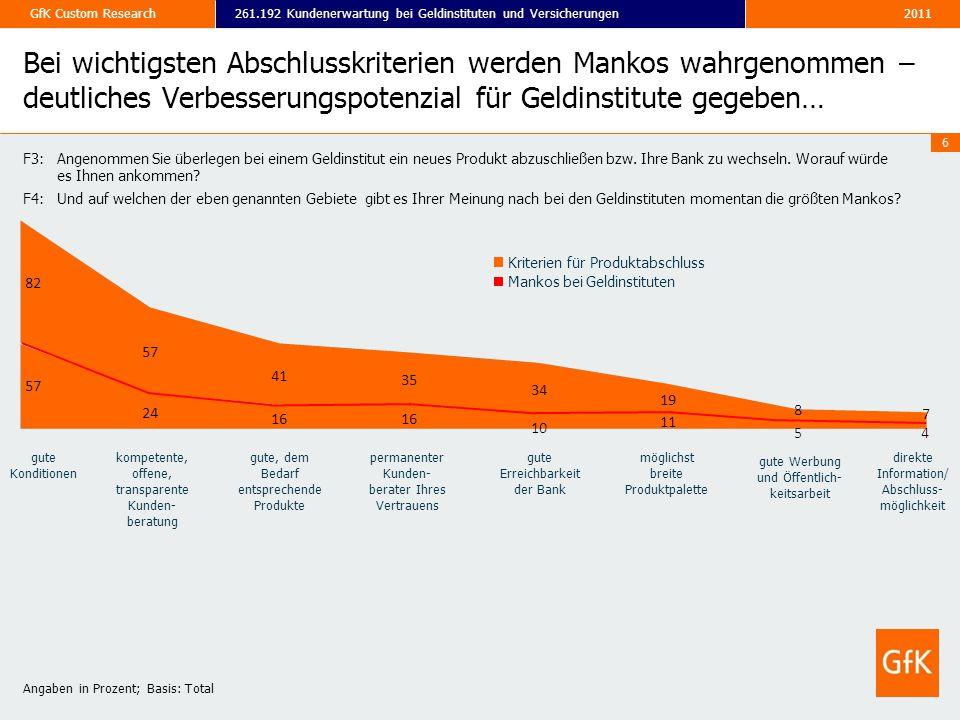 Bei wichtigsten Abschlusskriterien werden Mankos wahrgenommen – deutliches Verbesserungspotenzial für Geldinstitute gegeben…