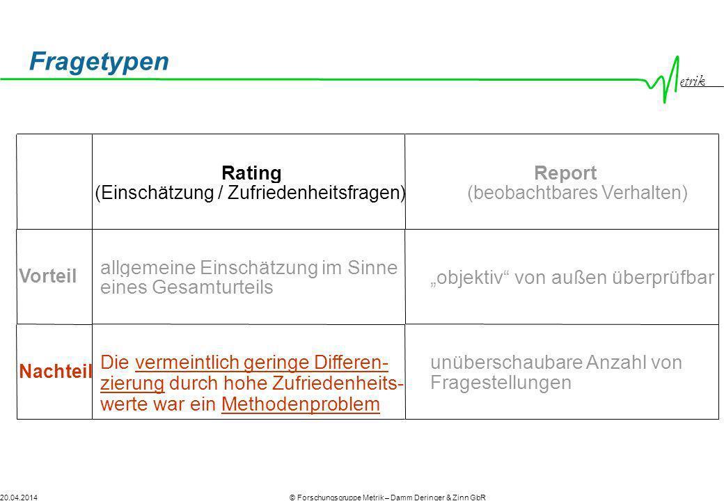 Fragetypen Rating Report allgemeine Einschätzung im Sinne