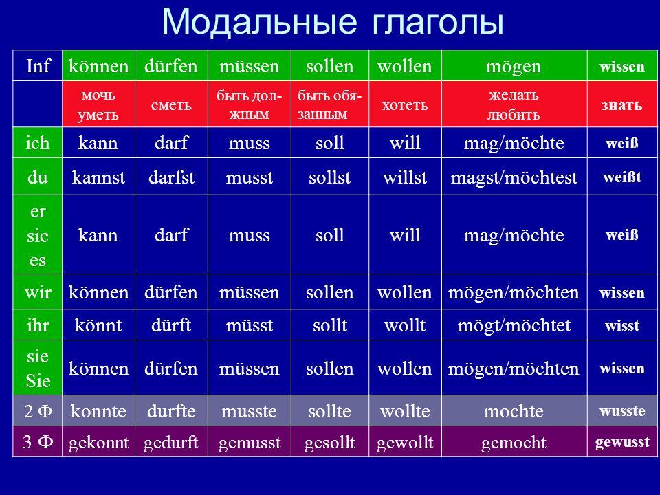 Модальные глаголы Inf können dürfen müssen sollen wollen mögen ich