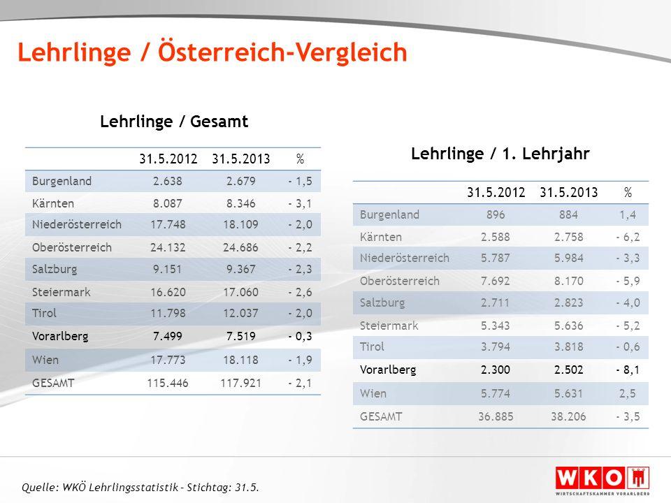Lehrlinge / Österreich-Vergleich