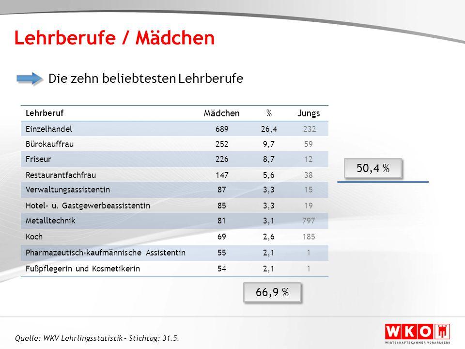 Lehrberufe / Mädchen Die zehn beliebtesten Lehrberufe 50,4 % 66,9 %