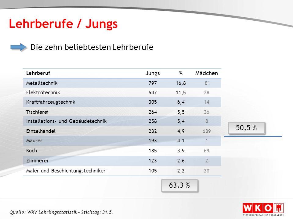Lehrberufe / Jungs Die zehn beliebtesten Lehrberufe 50,5 % 63,3 %