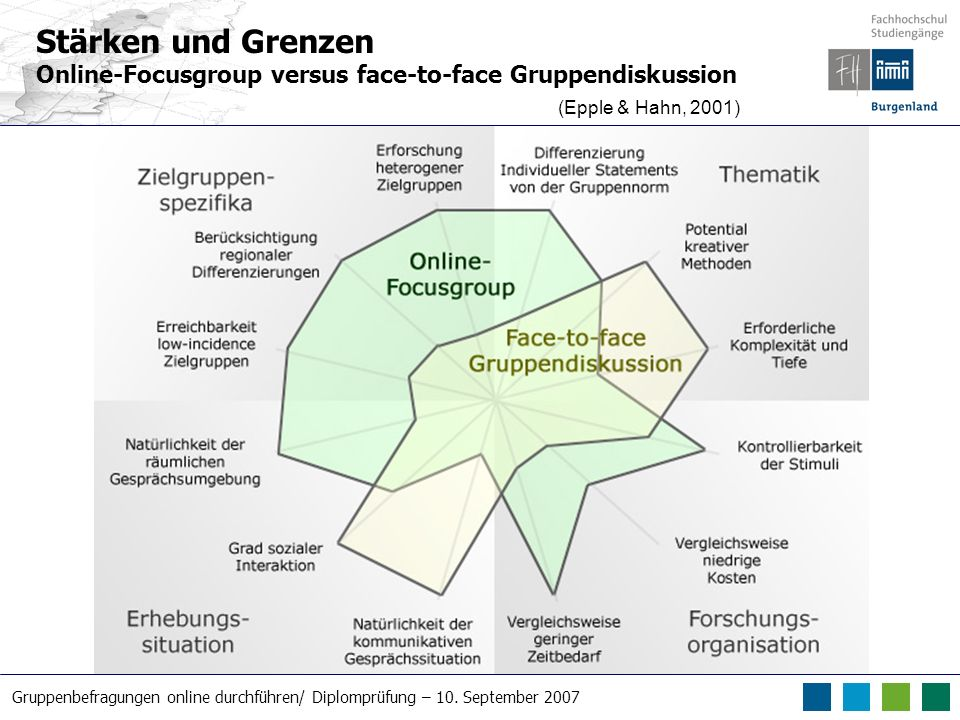 Stärken und Grenzen Online-Focusgroup versus face-to-face Gruppendiskussion (Epple & Hahn, 2001)