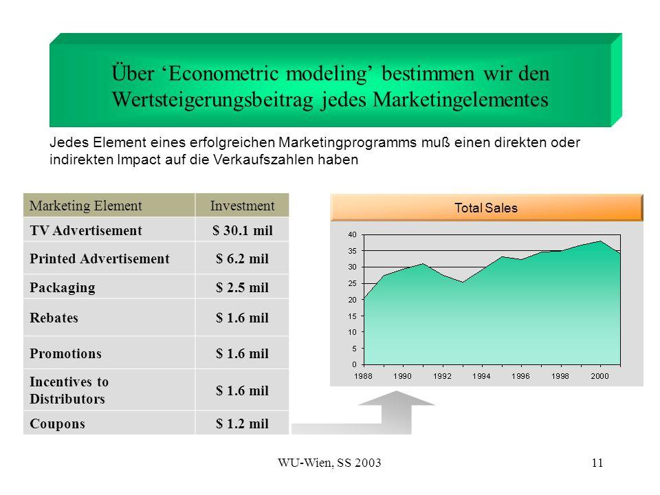 Über 'Econometric modeling' bestimmen wir den Wertsteigerungsbeitrag jedes Marketingelementes