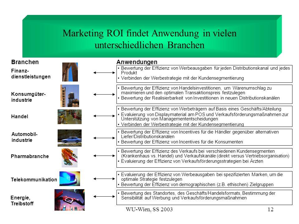 Marketing ROI findet Anwendung in vielen unterschiedlichen Branchen
