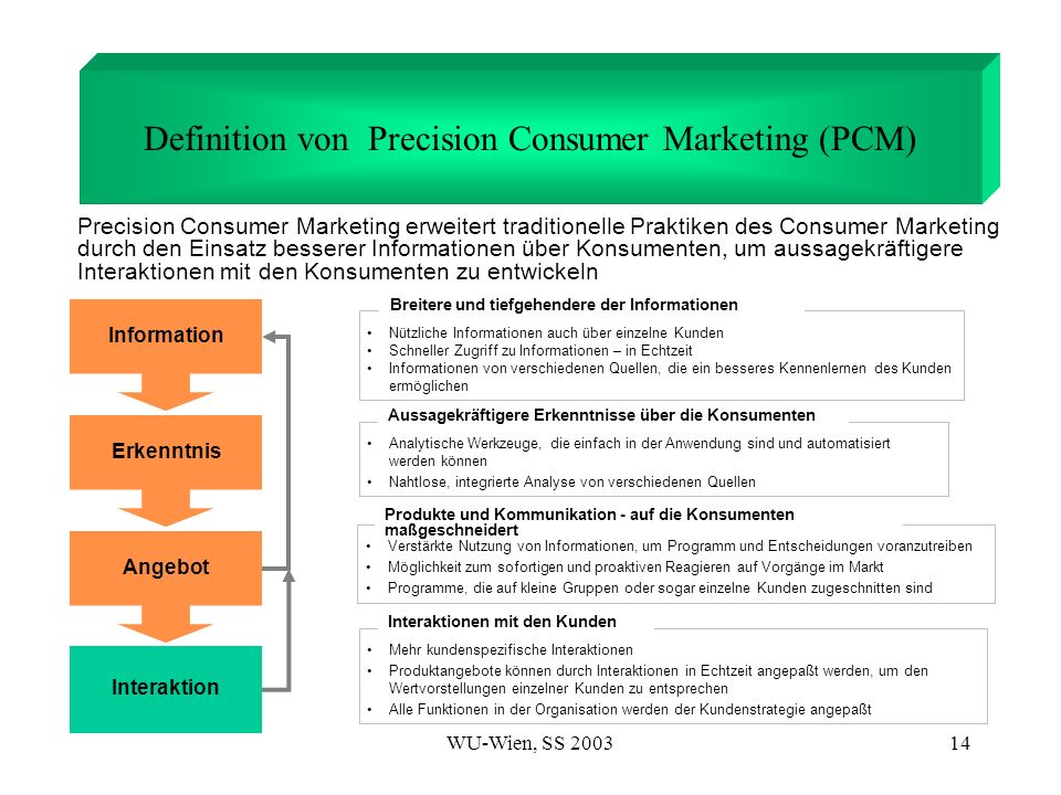 Definition von Precision Consumer Marketing (PCM)