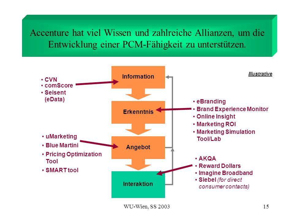 Accenture hat viel Wissen und zahlreiche Allianzen, um die Entwicklung einer PCM-Fähigkeit zu unterstützen.