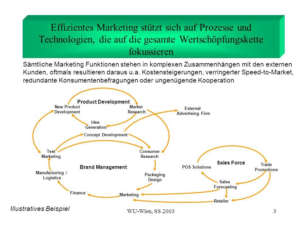 Effizientes Marketing stützt sich auf Prozesse und Technologien, die auf die gesamte Wertschöpfungskette fokussieren