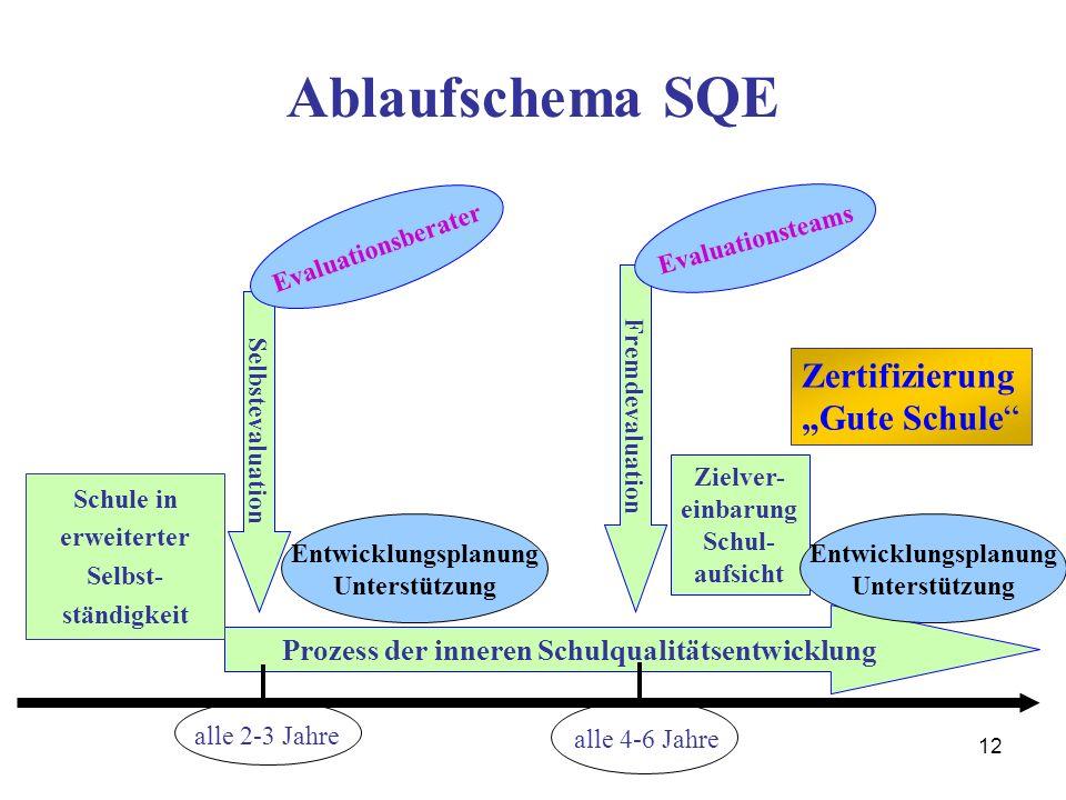 "Ablaufschema SQE Zertifizierung ""Gute Schule"