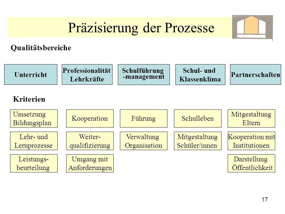 Präzisierung der Prozesse