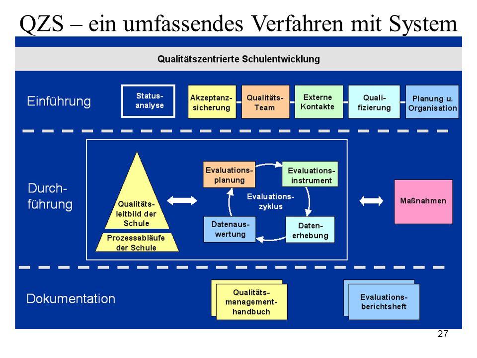 QZS – ein umfassendes Verfahren mit System