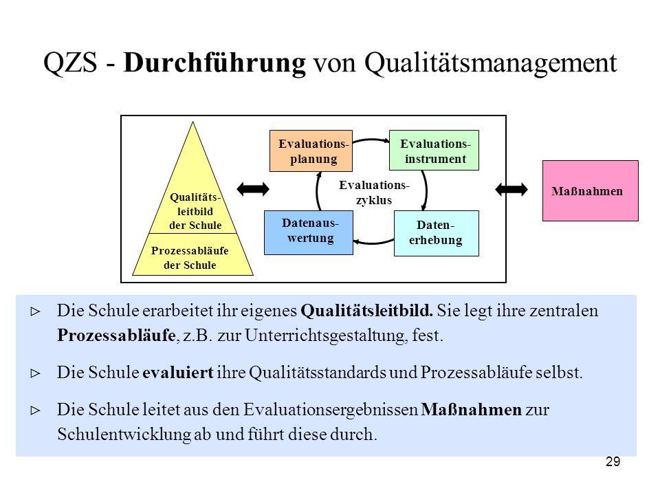 QZS - Durchführung von Qualitätsmanagement