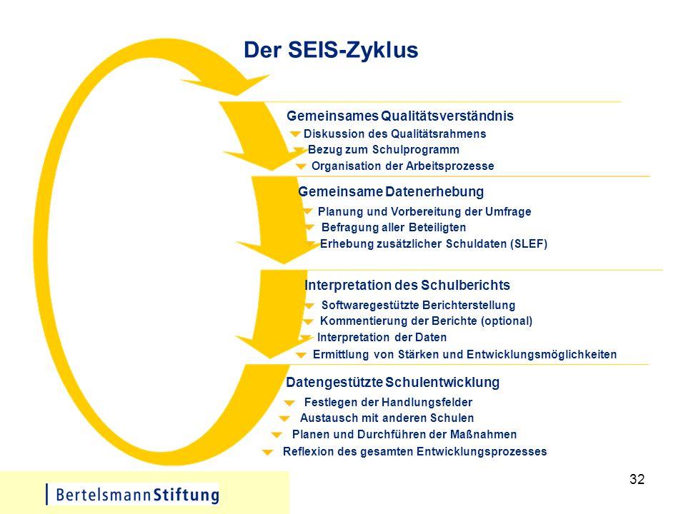 Der SEIS-Zyklus Gemeinsames Qualitätsverständnis