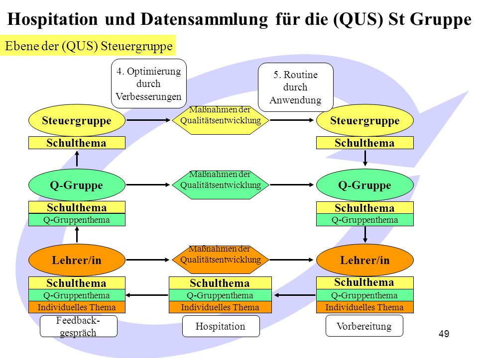 Hospitation und Datensammlung für die (QUS) St Gruppe