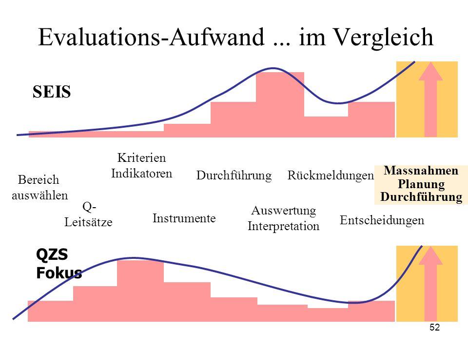 Evaluations-Aufwand ... im Vergleich