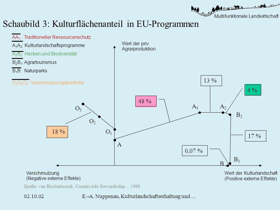 E.-A. Nuppenau, Kulturlandschaftserhaltung und ...