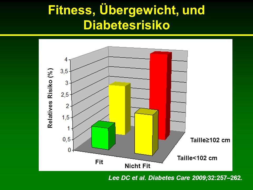 Fitness, Übergewicht, und Diabetesrisiko