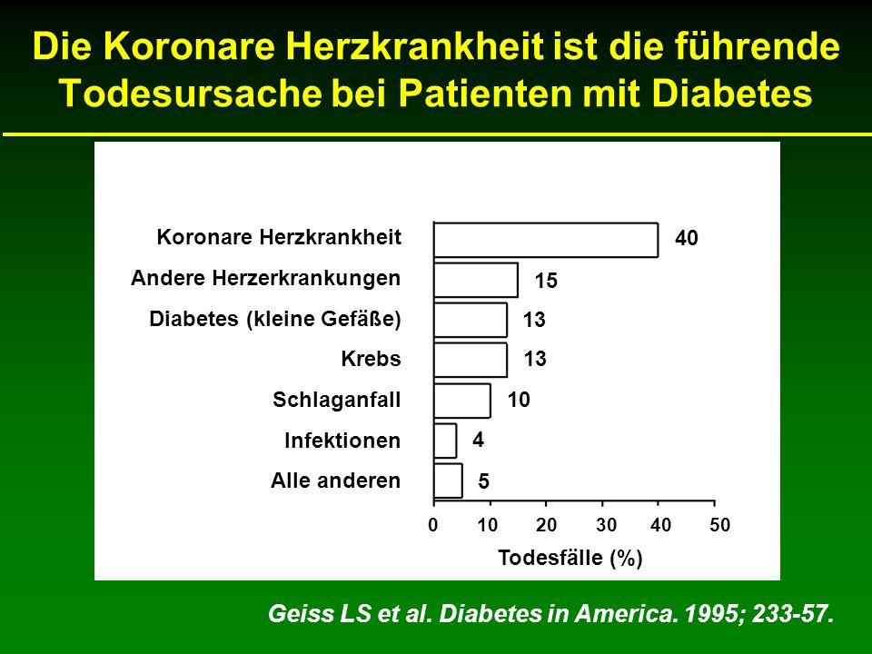 Die Koronare Herzkrankheit ist die führende Todesursache bei Patienten mit Diabetes