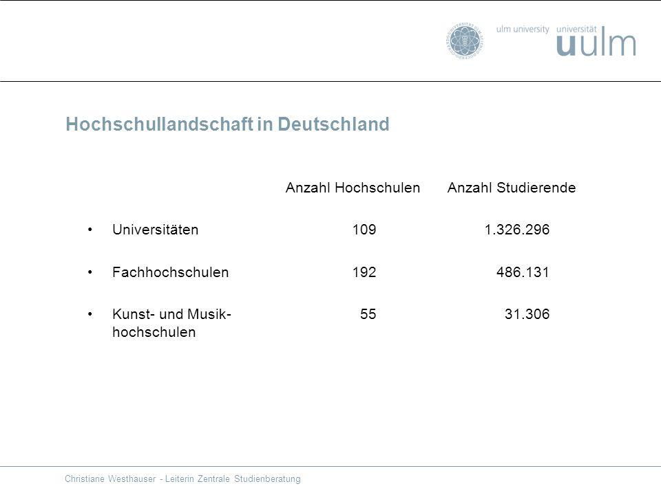 Hochschullandschaft in Deutschland