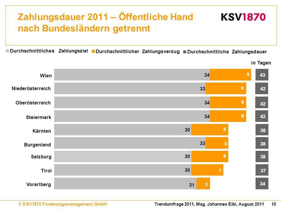 Zahlungsdauer 2011 – Öffentliche Hand nach Bundesländern getrennt