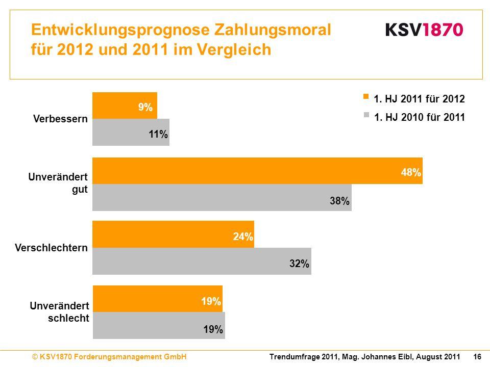 Entwicklungsprognose Zahlungsmoral für 2012 und 2011 im Vergleich