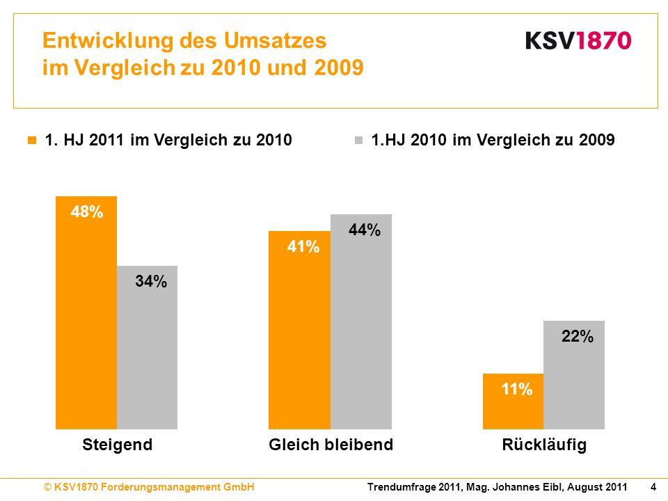Entwicklung des Umsatzes im Vergleich zu 2010 und 2009