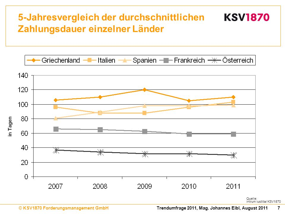 5-Jahresvergleich der durchschnittlichen Zahlungsdauer einzelner Länder