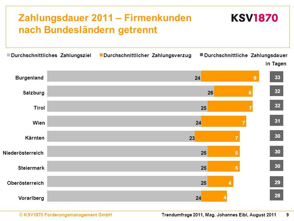 Zahlungsdauer 2011 – Firmenkunden nach Bundesländern getrennt