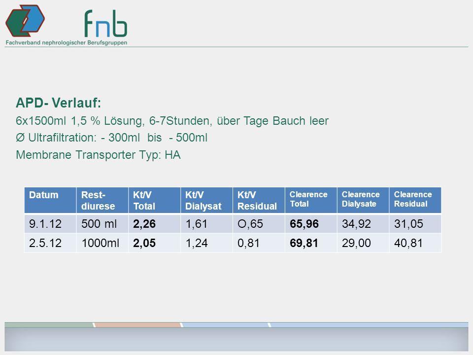 APD- Verlauf: 6x1500ml 1,5 % Lösung, 6-7Stunden, über Tage Bauch leer