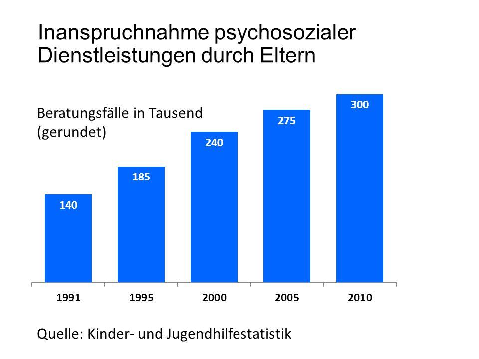 Inanspruchnahme psychosozialer Dienstleistungen durch Eltern
