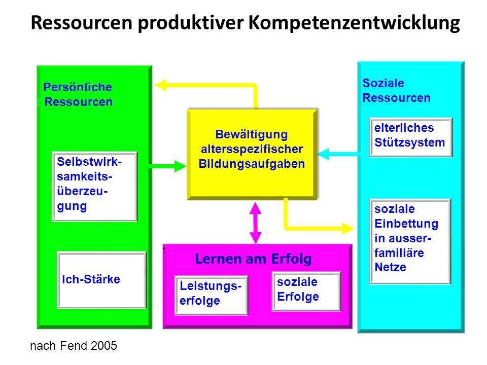 Ressourcen produktiver Kompetenzentwicklung