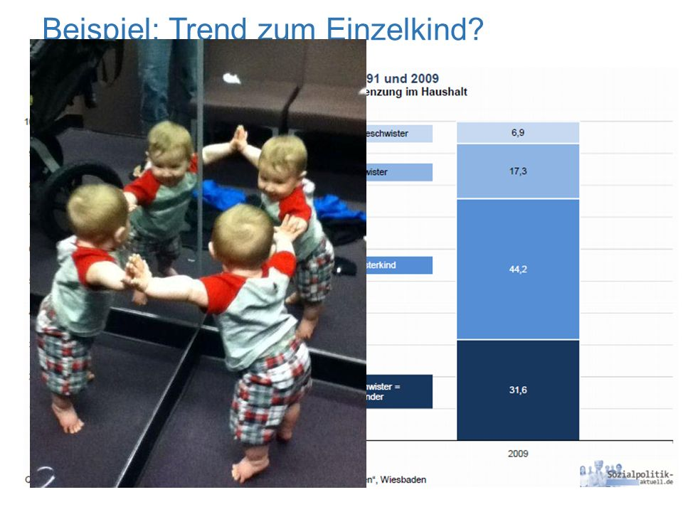 Beispiel: Trend zum Einzelkind