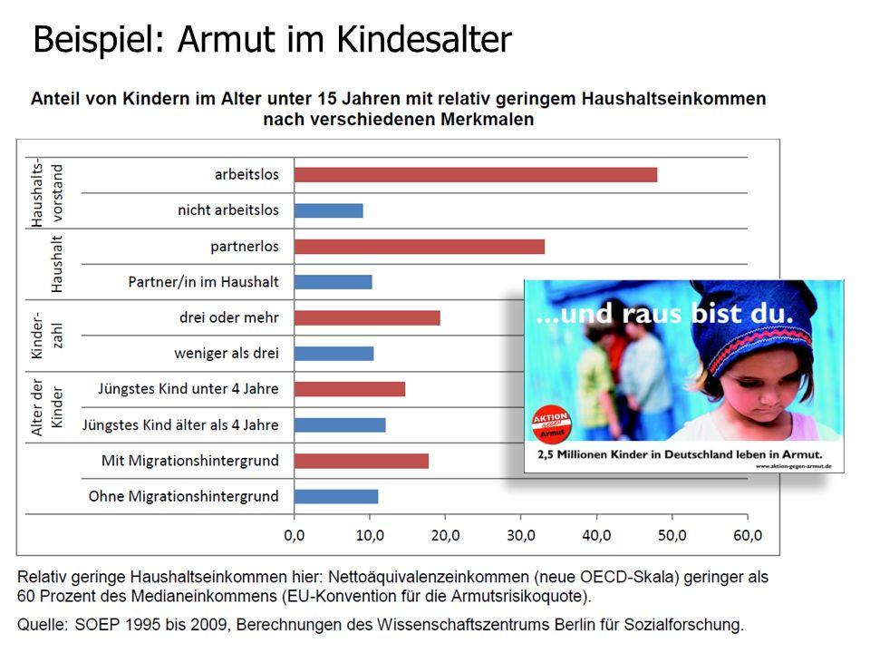 Beispiel: Armut im Kindesalter