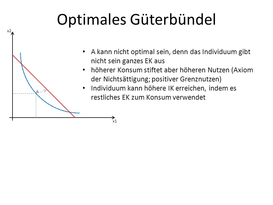 Optimales Güterbündel