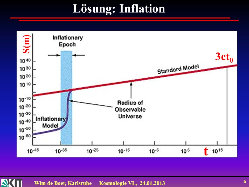 Lösung: Inflation t S(m) 3ct0