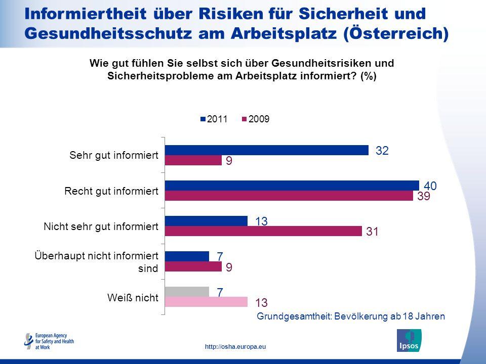 Informiertheit über Risiken für Sicherheit und Gesundheitsschutz am Arbeitsplatz (Österreich)