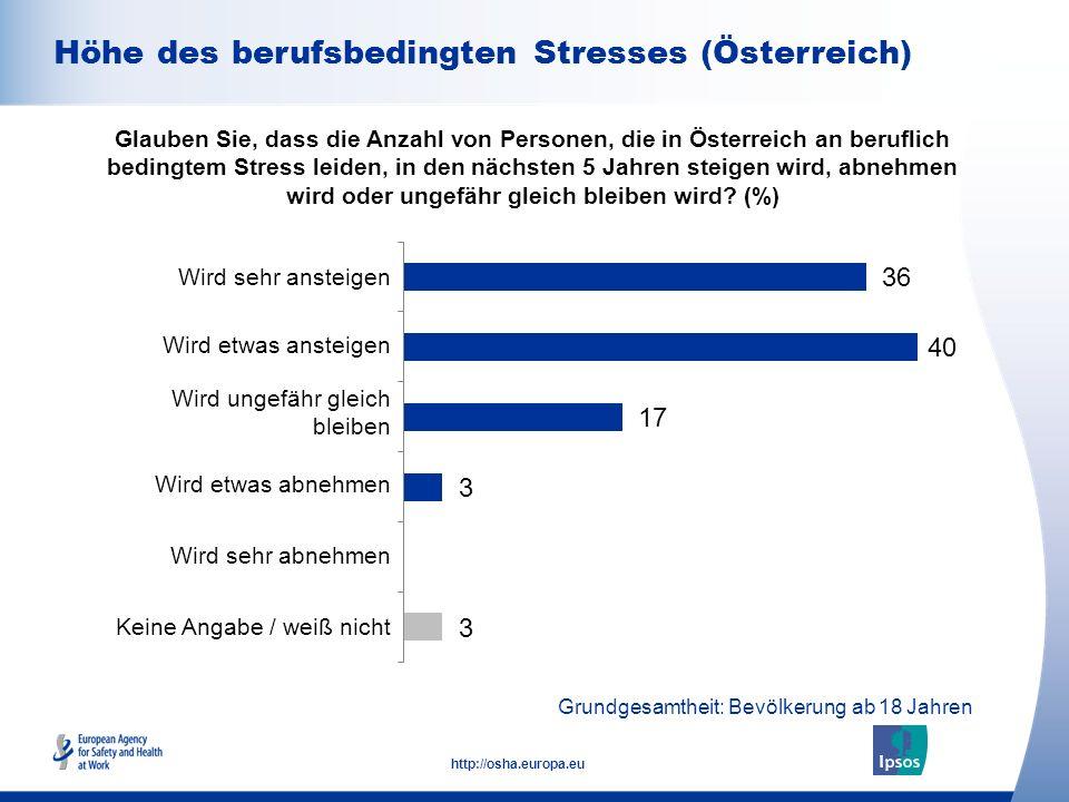 Höhe des berufsbedingten Stresses (Österreich)