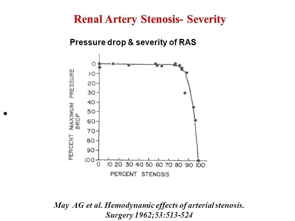 Renal Artery Stenosis- Severity