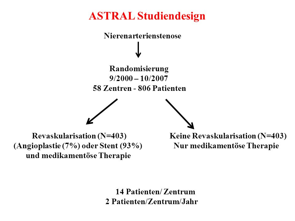 ASTRAL Studiendesign Nierenarterienstenose. Randomisierung 9/2000 – 10/2007 58 Zentren - 806 Patienten.