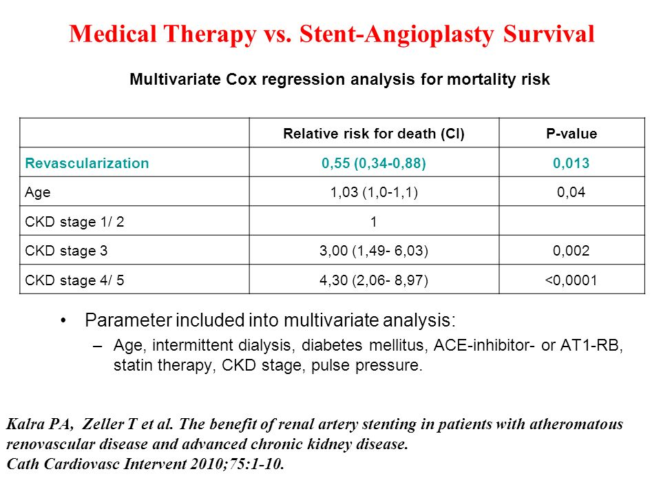 Medical Therapy vs. Stent-Angioplasty Survival