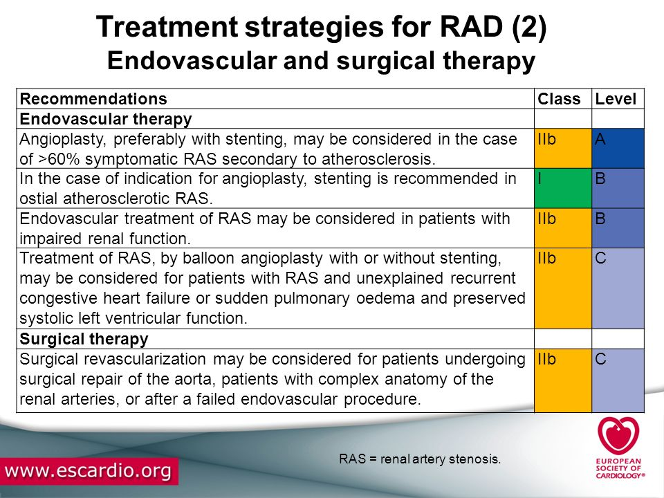 Treatment strategies for RAD (2) Endovascular and surgical therapy