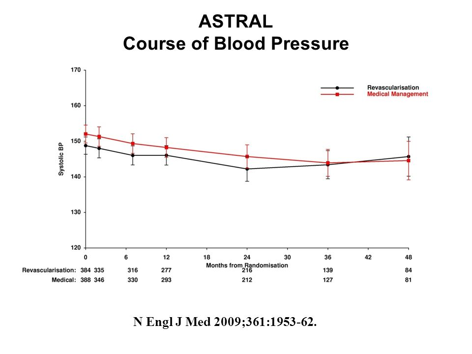 ASTRAL Course of Blood Pressure