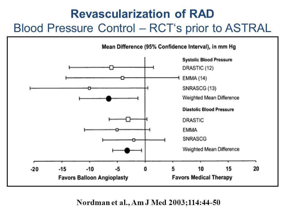 Nordman et al., Am J Med 2003;114:44-50