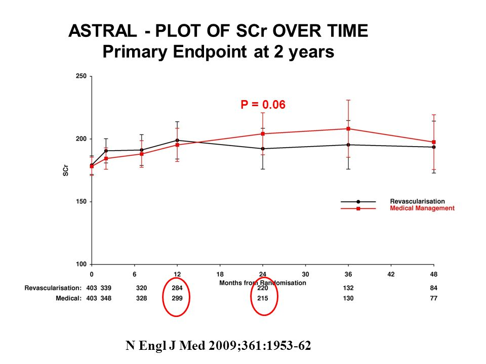ASTRAL - PLOT OF SCr OVER TIME Primary Endpoint at 2 years