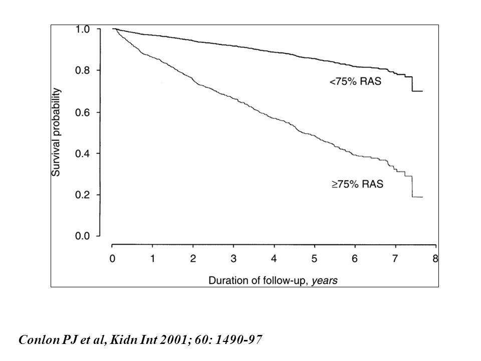 Conlon PJ et al, Kidn Int 2001; 60: 1490-97